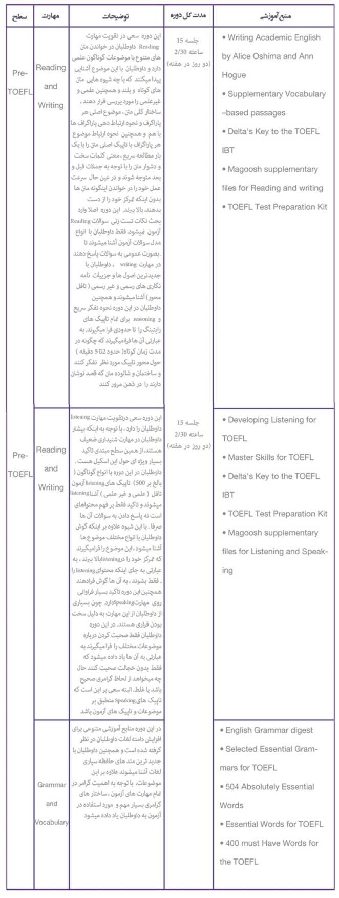 دوره Pre-TOEFL,Pre-TOEFL,TOEFL,Intermediate,Vocabulary