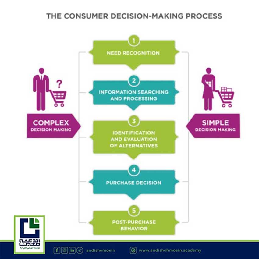 فرآیند خرید,تحلیل رفتار مشتری,اندیشه معین,بازار بزرگ ایران,ایرانمال,ایران مال